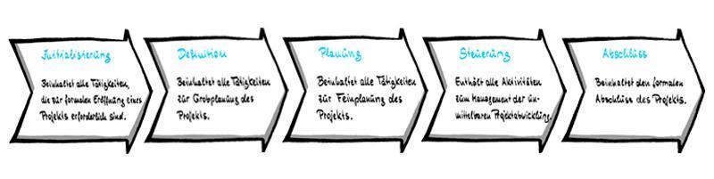 Der Projektmanagementprozess nach IPMA